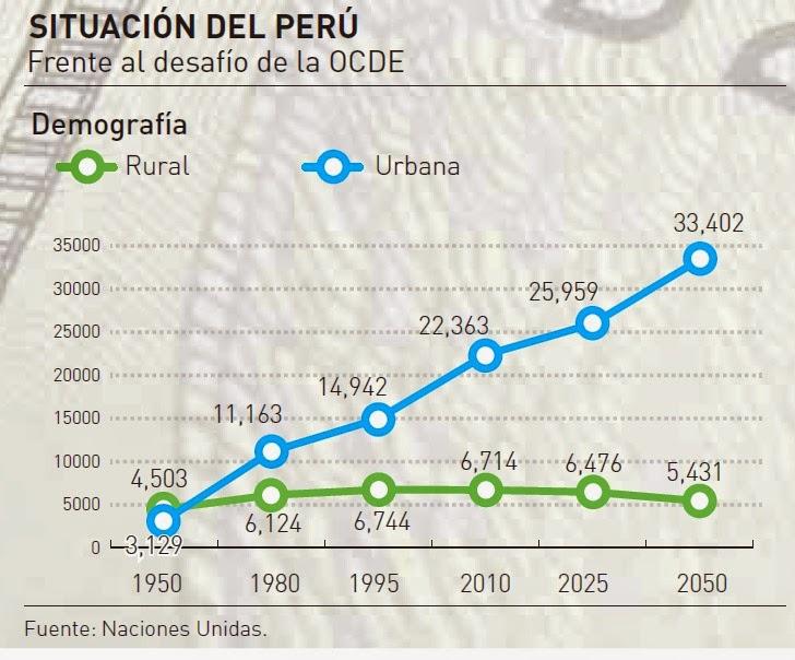 SITUACION DEL PERU EN LA OCDE