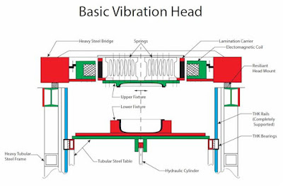 Friction and vibration