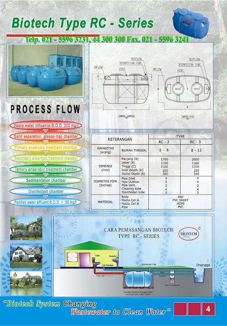 cara pasang septic tank biotech, sepiteng biotek, rc series, septic tank modern