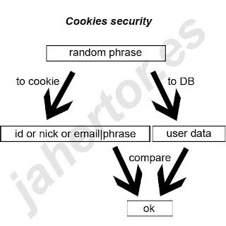 Cookies Security, PHP. Seguridad en Cookies.