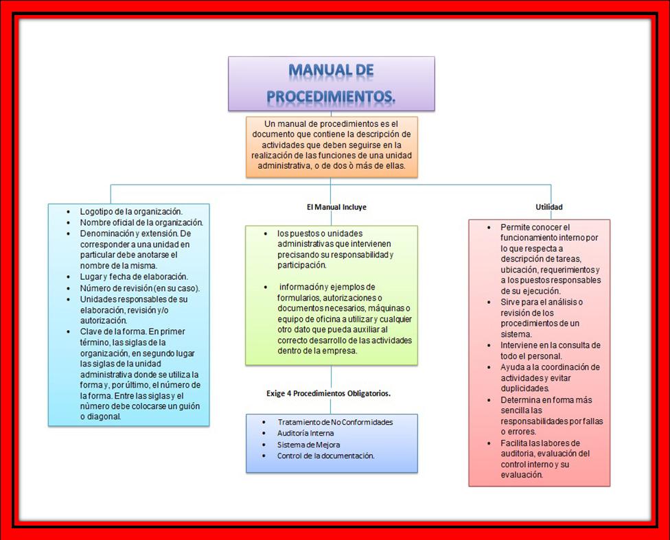 manual de procedimientos de empresas industriales sirgaf On manual de procedimientos de un comedor industrial