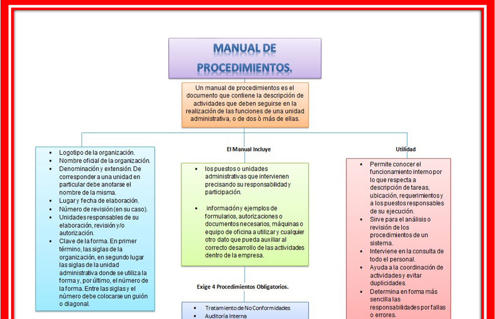 Ejemplo de manual de normas y procedimientos de una for Manual de procedimientos de una empresa de alimentos