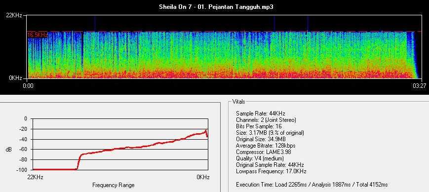 Frekuensi lagu format mp3 128 kbps