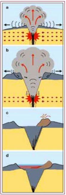 Fases eruptives del volcà de la Crosa