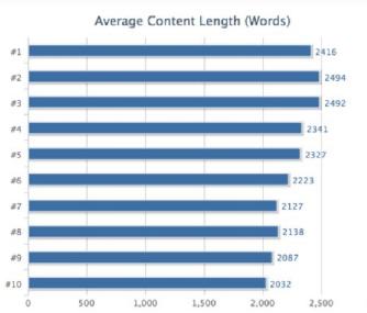 Agar ranking 1 google - Panjang artikel lebih dari 1500 suku kata