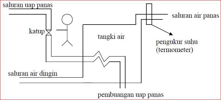 Diagram blok sistem kontrol educations by artikel abajadun gambar 126 sistem pemanasan air ccuart Choice Image