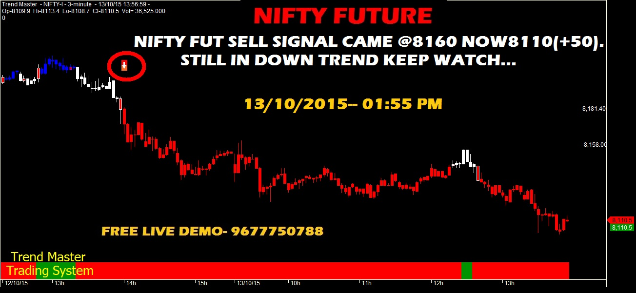 About nifty option trading