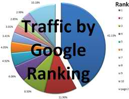 website ranking factor