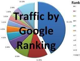 website ranking factor