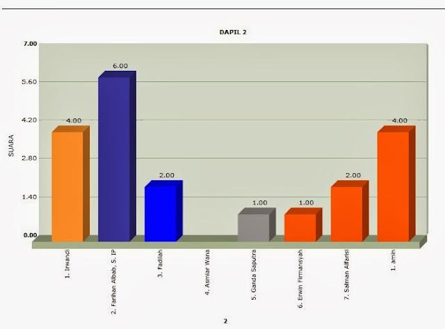 grafik suara caleg pemilu