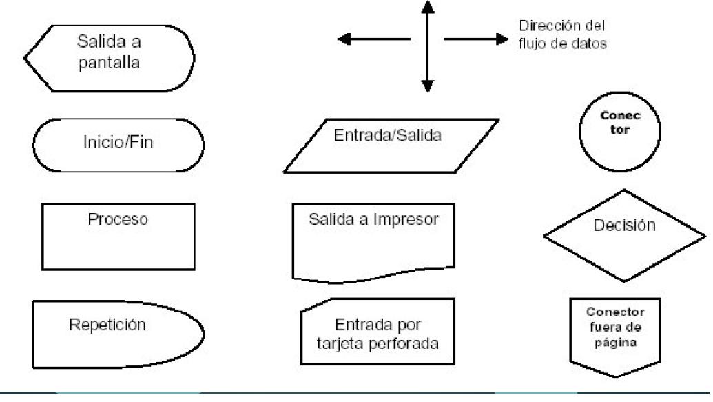 Diagramas de flujo algoritmos ventajas y desventajas ccuart Images