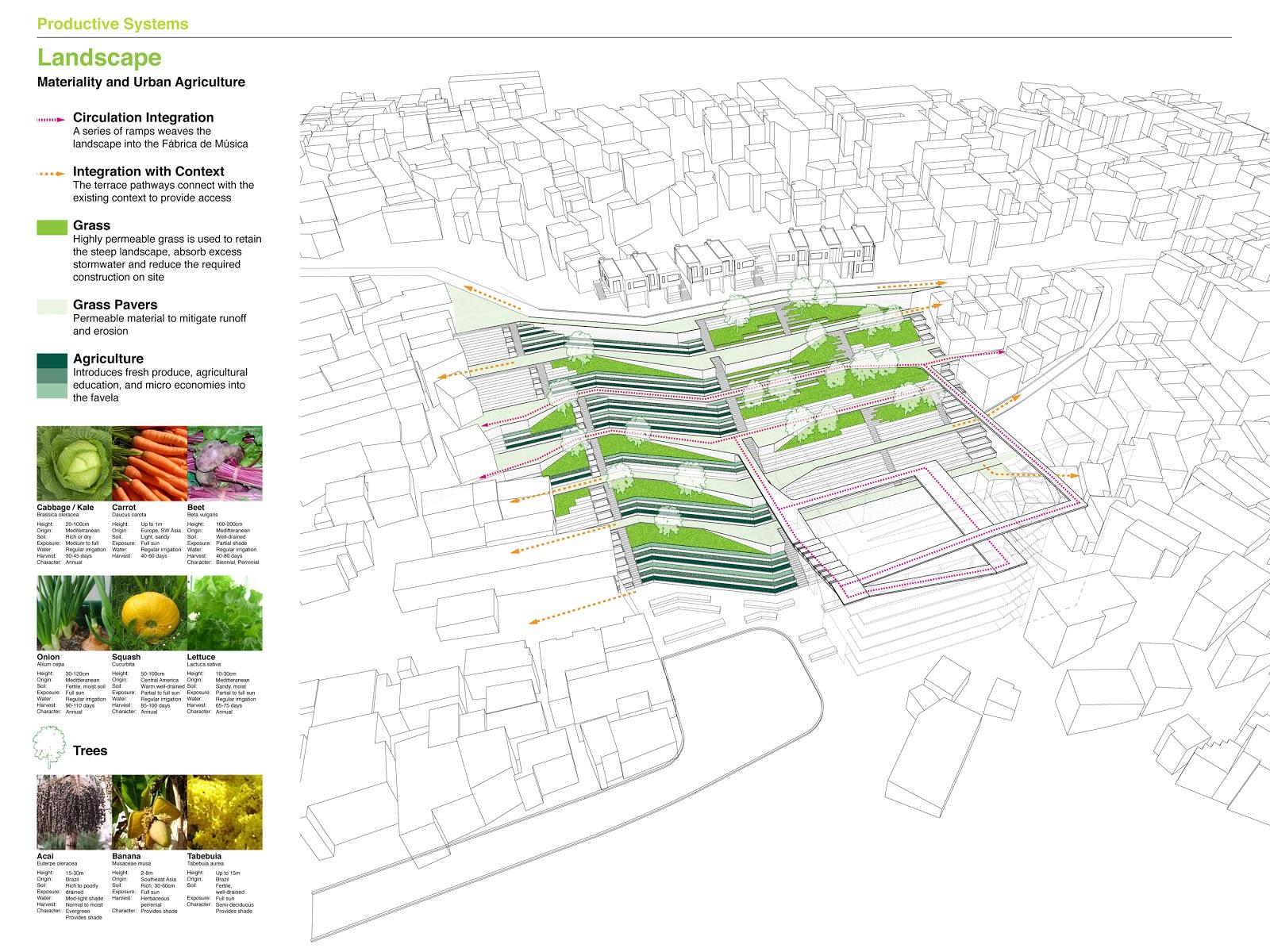 Landscape Architecture Designing Comforting Places