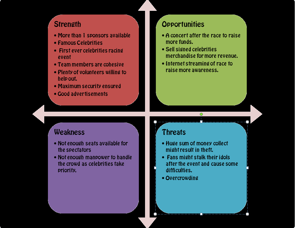 swot analysis of a sports event Swot analysis the complete guide to understanding your strengths & weaknesses, opportunities & threats , tool for strategic planning samples, templates.