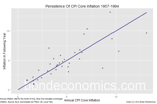 Chart: Inflation Persistence 1957-1994