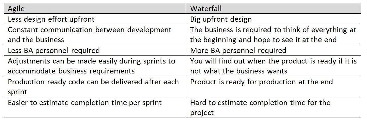Agile development methodologies headstorm for Agile compared to waterfall