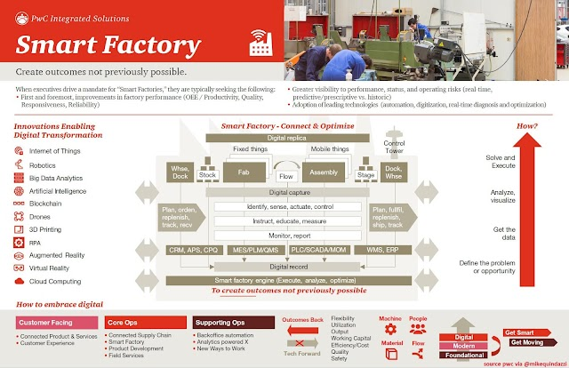 Smart Factory by PwC