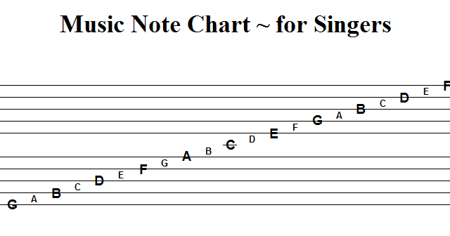 welcome music note chart for singers