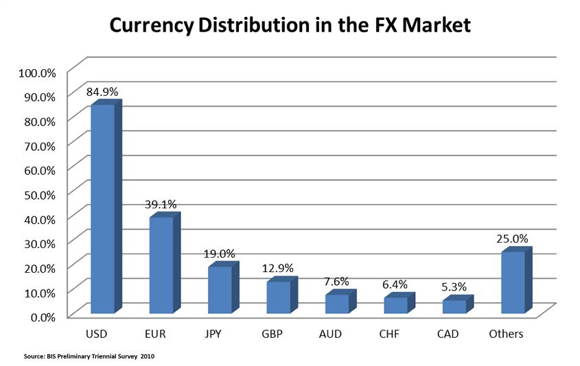 Forex market size statistics