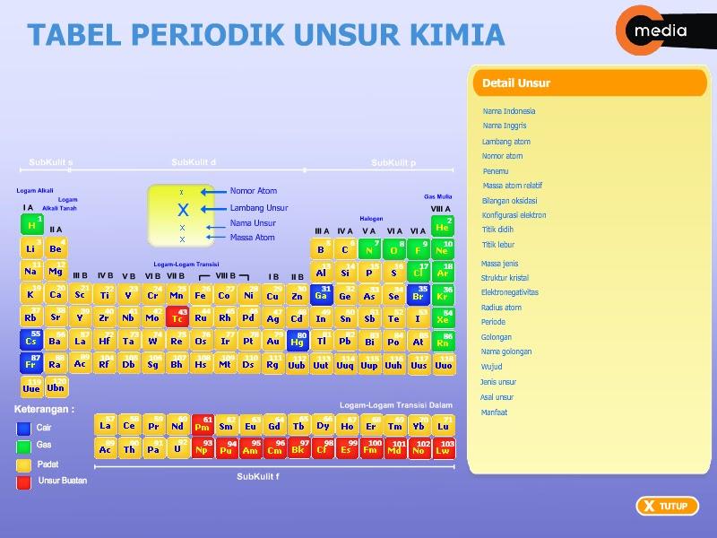 Kumpulan tabel sistem periodik unsur kimia spu kumpulan info terbaru tabel sistem periodik unsur kimia urtaz Choice Image