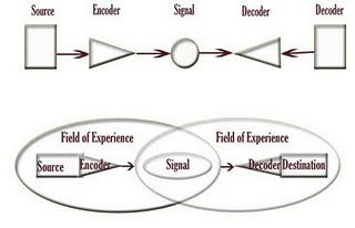 model komunikasi schraumn Teori – teori komunikasi pada tahap awal menurut effendy (2003) teori dan model komunikasi yang tampil pada tahun awal sekitar dekade 1940.