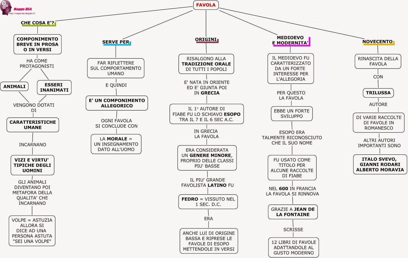 mappa schema dsa favola letteratura