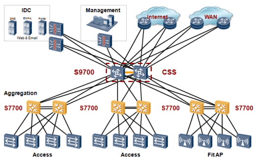 Designing Routing and Switching Architectures for Enterprise Networks