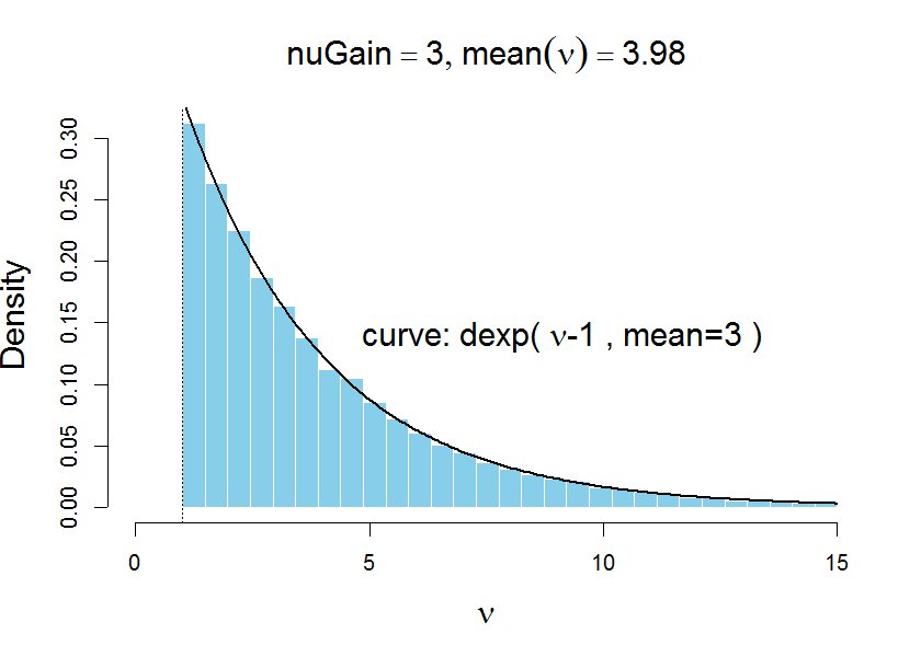 Prior for normality (df) parameter in t distribution