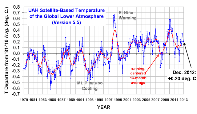 UAH LT 1979 thru Dec 2012 v5.5  Tropospheric Temperatures