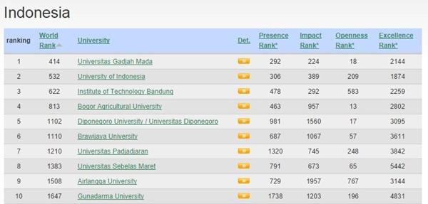 Ranking Universitas Versi Webometrics