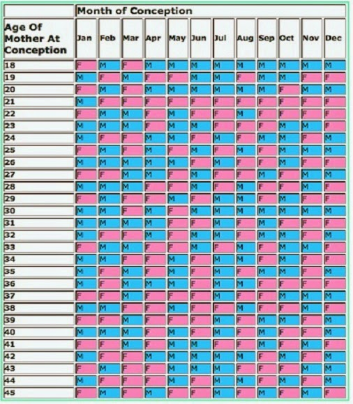 Accurate Chinese Gender Predictor Calendar 2014 15