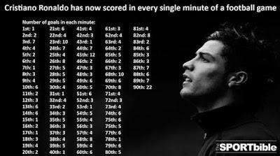 كريستيانو رونالدو سجل في كل الدقائق. ببساطة إنه الأفضل!