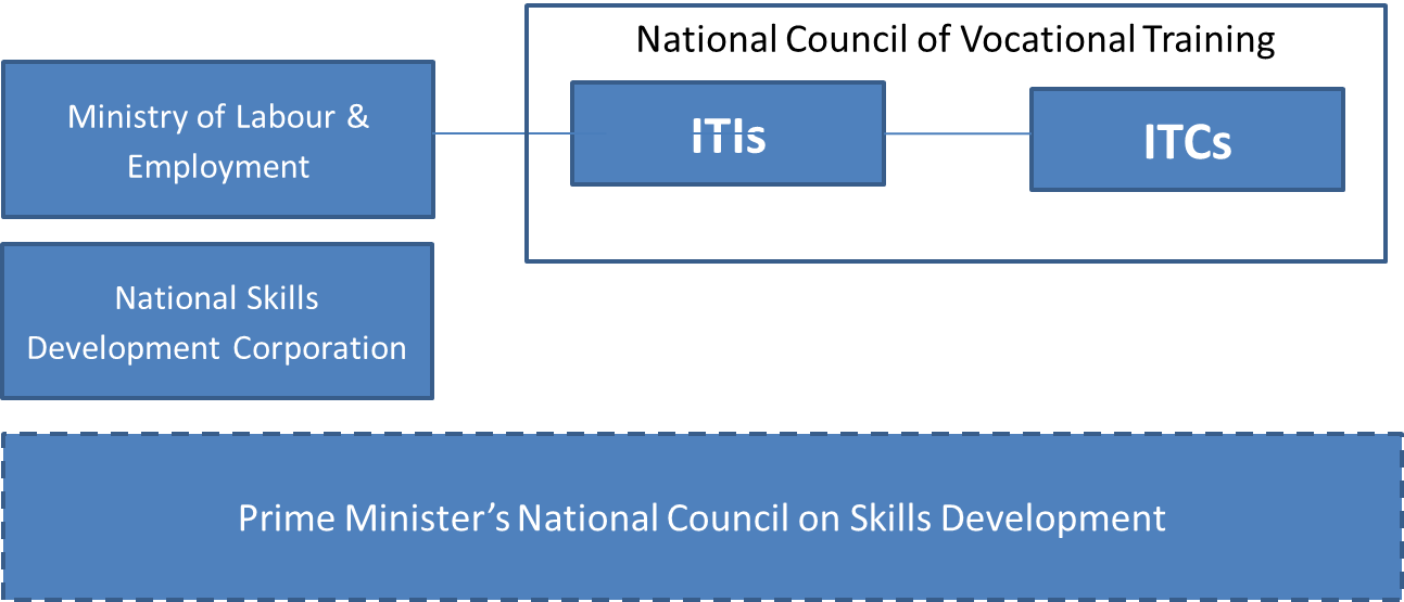 skills logistics