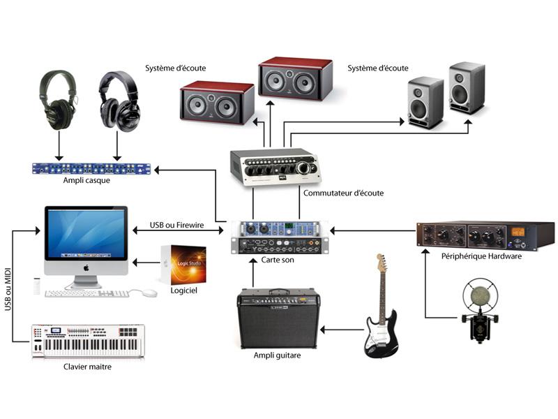Google Home Mini Brancher Radio