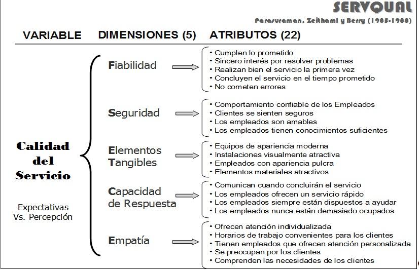 INFOcalSER: Investigación en Calidad del Servicio, Información y ...