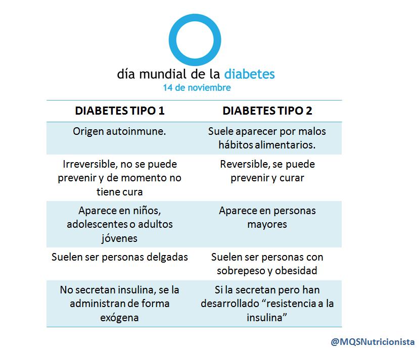 Mamá, quiero ser nutricionista: Diabetes: cuando tu sangre