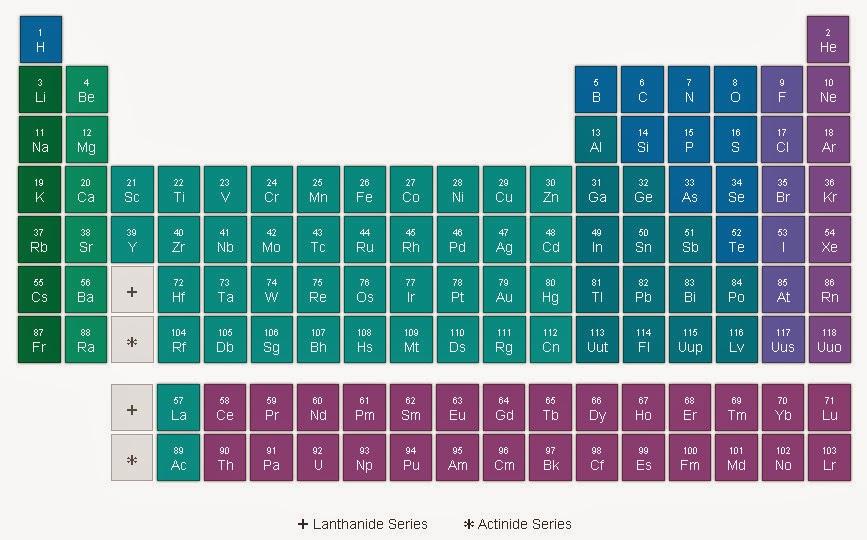 Lenguaje qumico inorgnico y orgnico tabla peridica interactiva tabla peridica interactiva urtaz Images