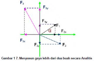 Statik masteropik for Resultierende kraft berechnen