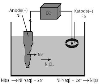 praktikum sel elektrolisis