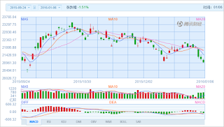 中国株コバンザメ投資 香港ハンセン指数20160106
