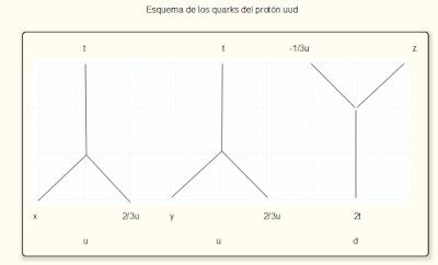 Esquema de los quarks del protón uud