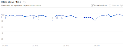 SEO Google Trends