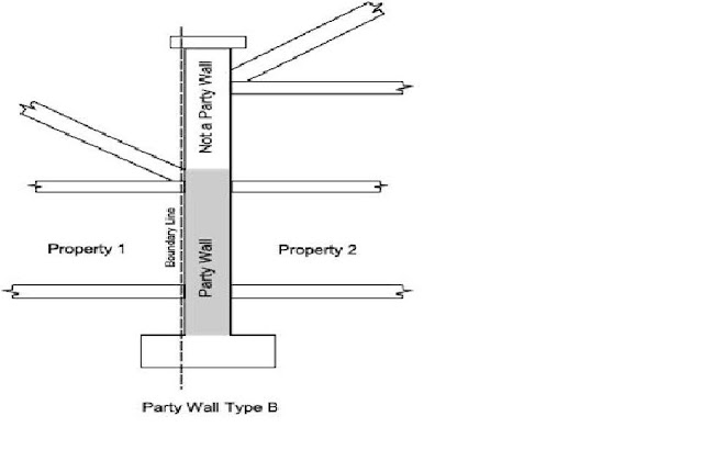 Wokaf party wall survey for Who pays for surveyor in party wall dispute