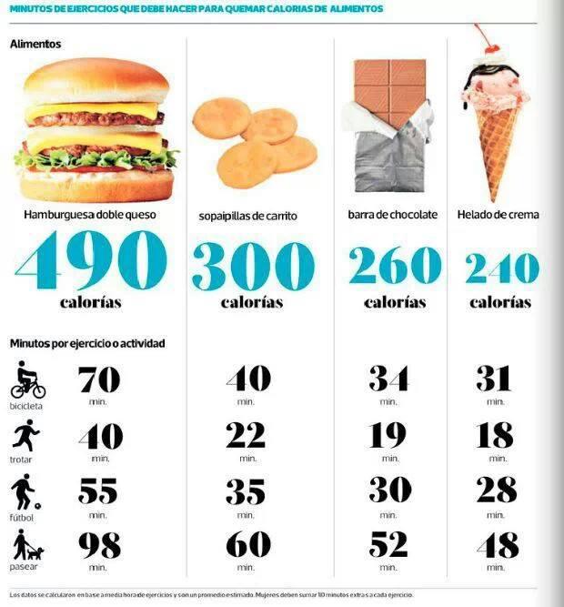 Importante alimentos para perder peso y grasa