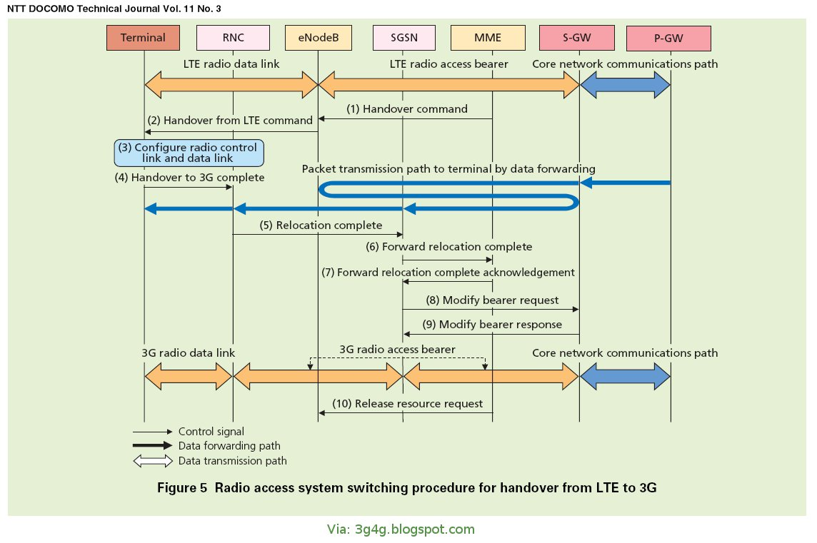 The 3g4g blog lte to 3g handover procedure and signalling baditri Image collections