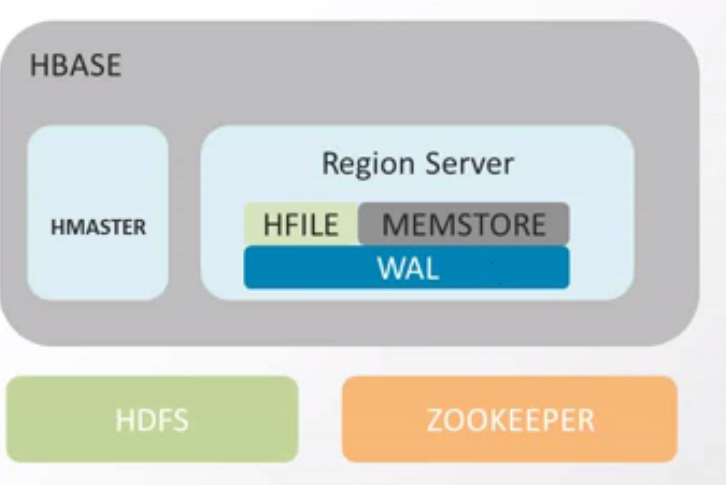 HBase Architecture - hadoopmaterial