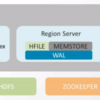 Hadoopmaterial - Hbase architecture