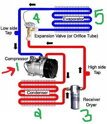 Sistem Alur Kerja AC Mobil - GreenOTO | Bengkel AC Mobil ...