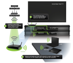 Connect Your Home AV Devices to the Internet - Amped Wireless