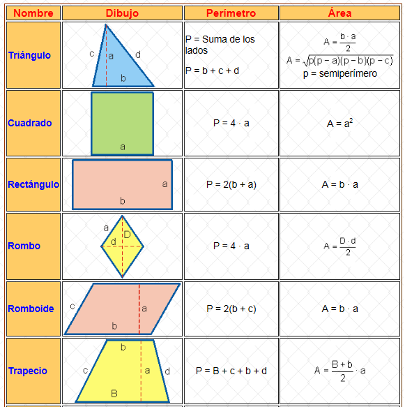 Formulas para sacar area y perimetro de figuras geometricas - Imagui