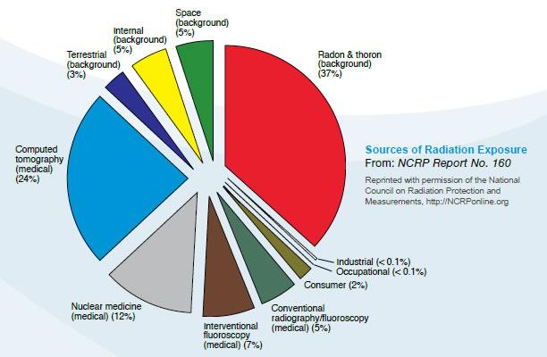 CIENCIASMEDICASNEWS: Radiation Doses in Perspecitve | Radiation ...